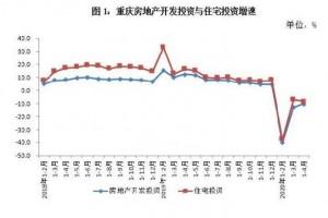 受疫情影响重庆1~4月社会消费品零售总额增加-14.2%
